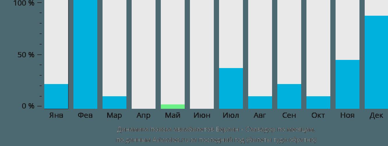 Динамика поиска авиабилетов из Берлина в Сальвадор по месяцам