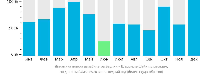 Динамика поиска авиабилетов из Берлина в Шарм-эль-Шейх по месяцам