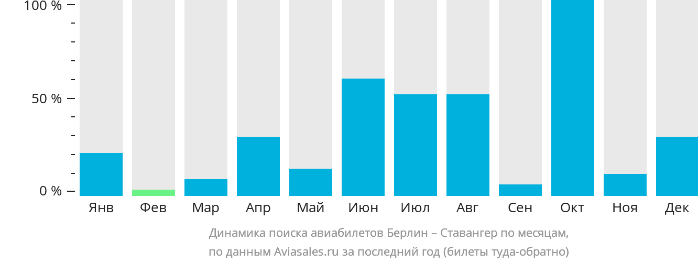 Динамика поиска авиабилетов из Берлина в Ставангер по месяцам