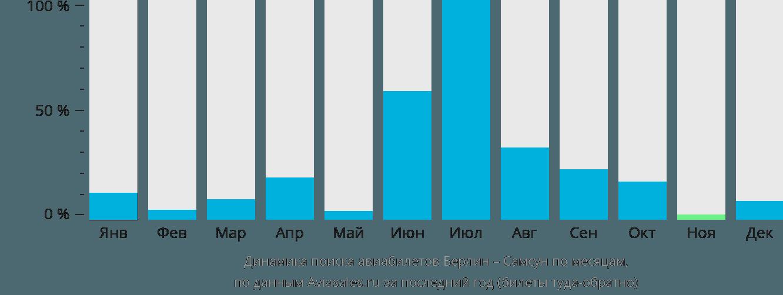Динамика поиска авиабилетов из Берлина в Самсун по месяцам