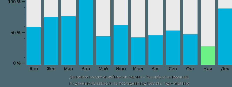 Динамика поиска авиабилетов из Берлина в Зальцбург по месяцам
