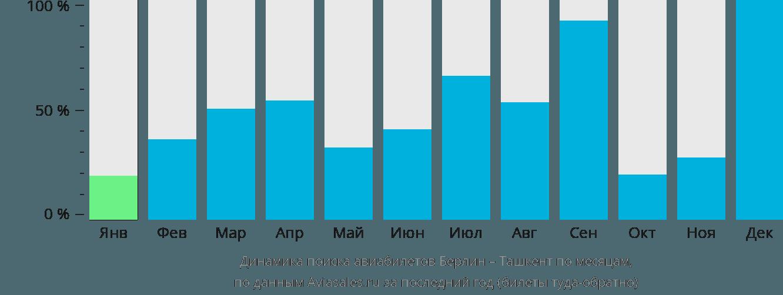Динамика поиска авиабилетов из Берлина в Ташкент по месяцам