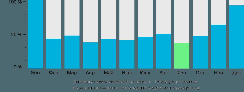 Динамика поиска авиабилетов из Берлина на Тенерифе по месяцам