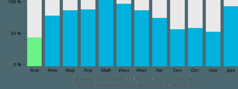 Динамика поиска авиабилетов из Берлина в Таиланд по месяцам