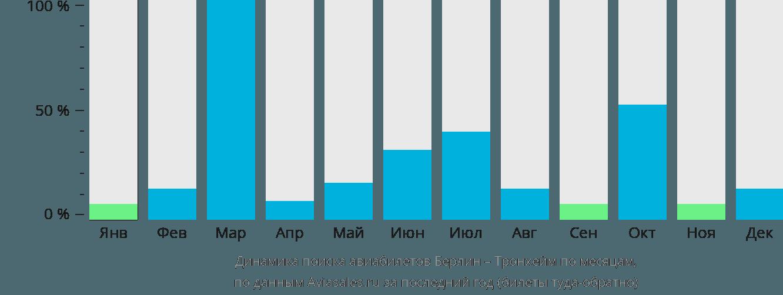 Динамика поиска авиабилетов из Берлина в Тронхейм по месяцам