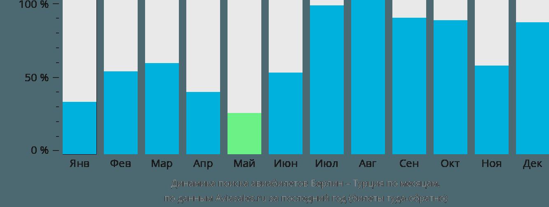 Динамика поиска авиабилетов из Берлина в Турцию по месяцам