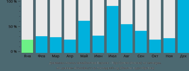 Динамика поиска авиабилетов из Берлина в Нур-Султан (Астана) по месяцам