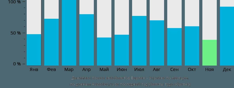 Динамика поиска авиабилетов из Берлина в Украину по месяцам