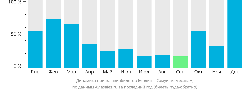 Динамика поиска авиабилетов из Берлина на Самуи по месяцам