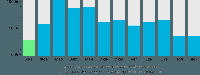 Динамика поиска авиабилетов из Берлина в США по месяцам