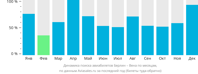 Динамика поиска авиабилетов из Берлина в Вену по месяцам