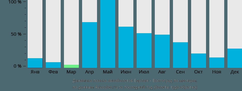 Динамика поиска авиабилетов из Берлина в Волгоград по месяцам
