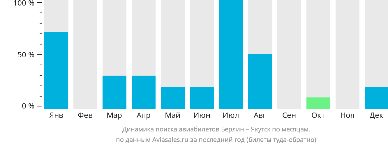Динамика поиска авиабилетов из Берлина в Якутск по месяцам