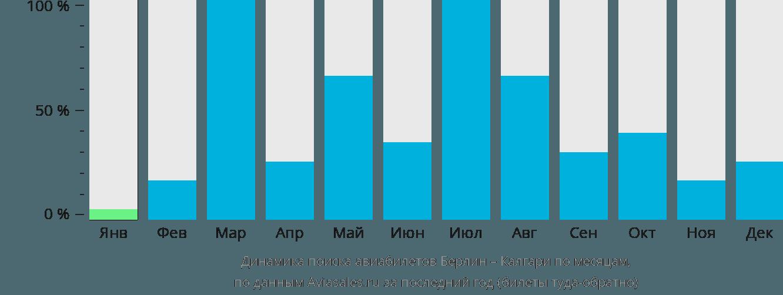 Динамика поиска авиабилетов из Берлина в Калгари по месяцам