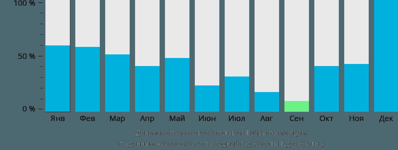 Динамика поиска авиабилетов из Бейры по месяцам