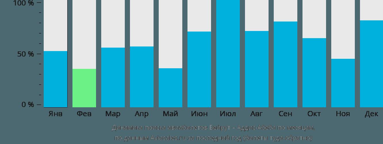 Динамика поиска авиабилетов из Бейрута в Аддис-Абебу по месяцам