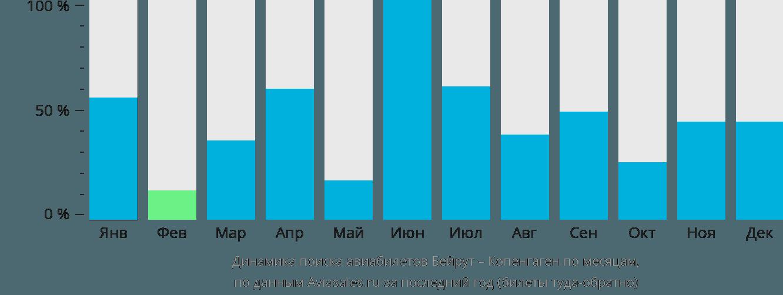 Динамика поиска авиабилетов из Бейрута в Копенгаген по месяцам