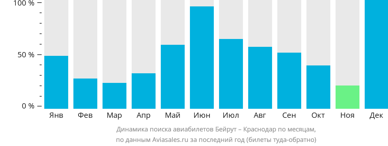 Динамика поиска авиабилетов из Бейрута в Краснодар по месяцам