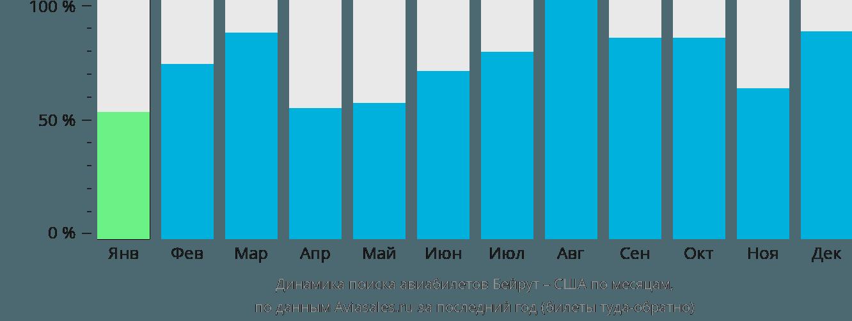 Динамика поиска авиабилетов из Бейрута в США по месяцам
