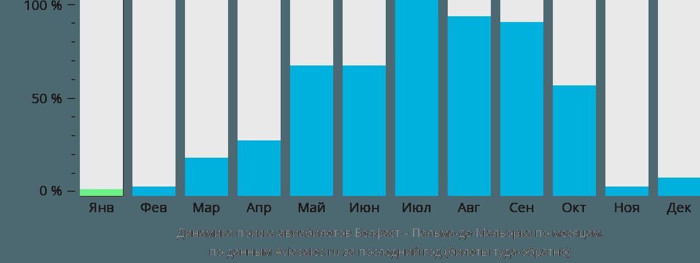 Динамика поиска авиабилетов из Белфаста в Пальма-де-Майорку по месяцам