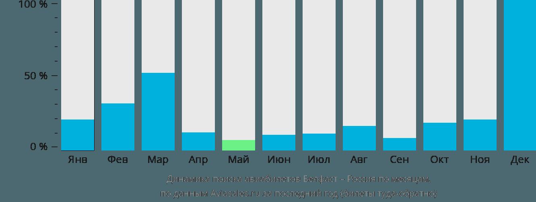 Динамика поиска авиабилетов из Белфаста в Россию по месяцам