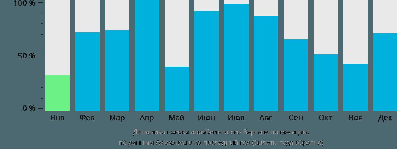 Динамика поиска авиабилетов из Бергена по месяцам