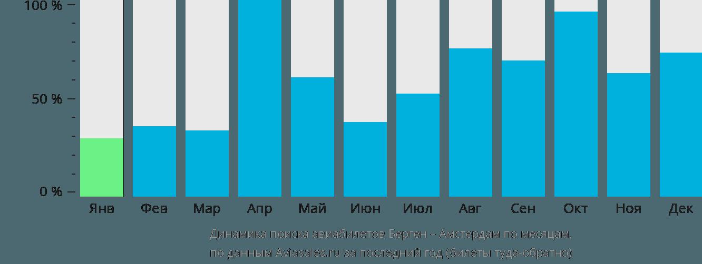 Динамика поиска авиабилетов из Бергена в Амстердам по месяцам