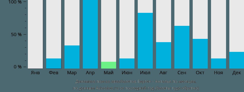 Динамика поиска авиабилетов из Бергена в Анталью по месяцам