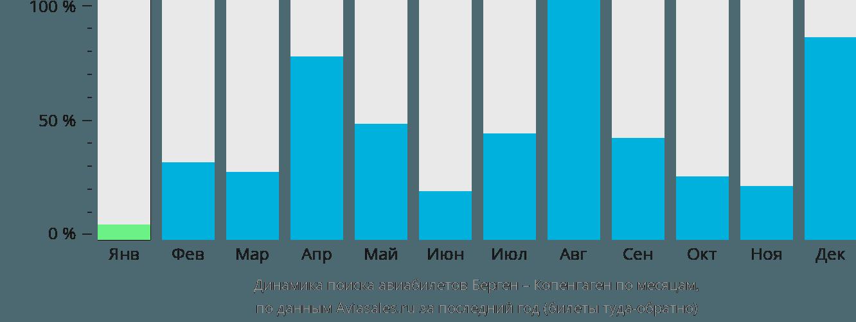 Динамика поиска авиабилетов из Бергена в Копенгаген по месяцам