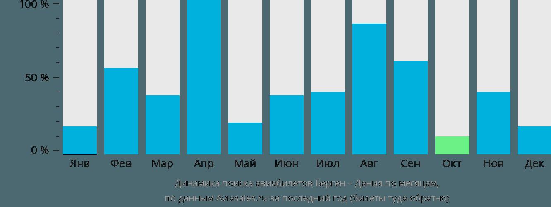 Динамика поиска авиабилетов из Бергена в Данию по месяцам