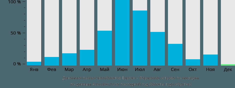 Динамика поиска авиабилетов из Бергена в Фаро по месяцам