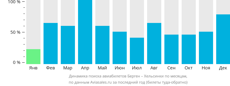 Динамика поиска авиабилетов из Бергена в Хельсинки по месяцам