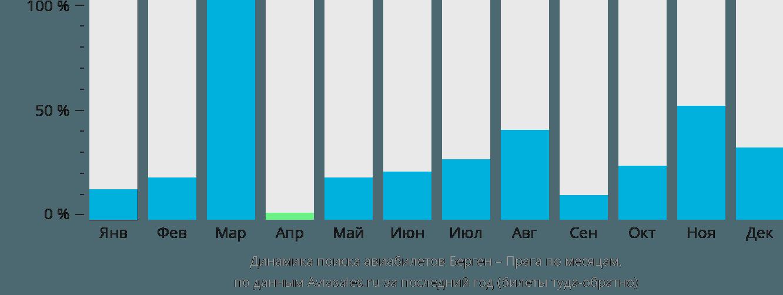 Динамика поиска авиабилетов из Бергена в Прагу по месяцам