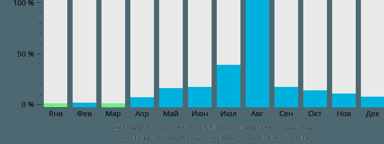 Динамика поиска авиабилетов из Бергена в Рейкьявик по месяцам