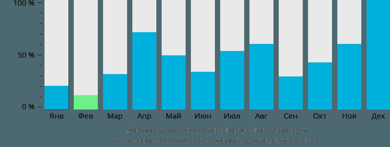 Динамика поиска авиабилетов из Бергена в Ригу по месяцам