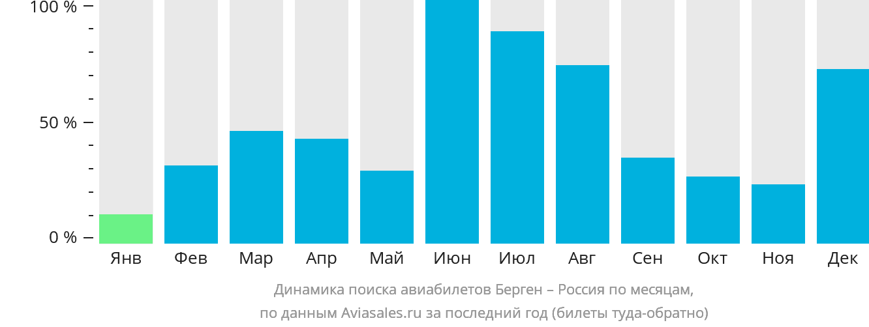 Динамика поиска авиабилетов из Бергена в Россию по месяцам