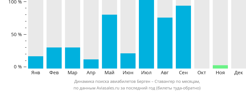 Динамика поиска авиабилетов из Бергена в Ставангер по месяцам