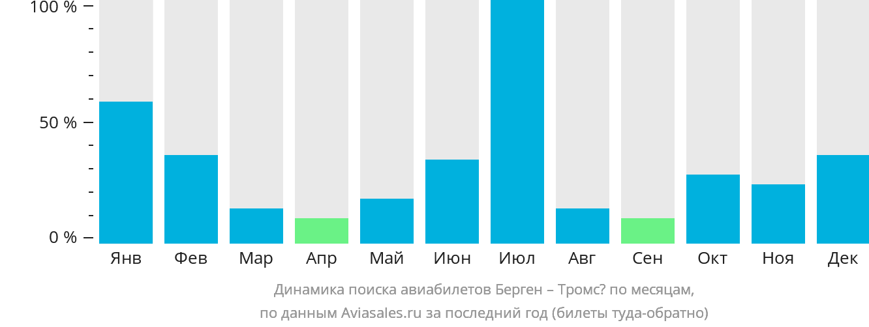 Динамика поиска авиабилетов из Бергена в Тромсё по месяцам