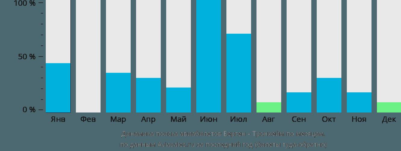 Динамика поиска авиабилетов из Бергена в Тронхейм по месяцам