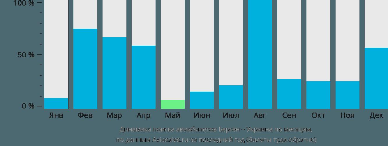 Динамика поиска авиабилетов из Бергена в Украину по месяцам