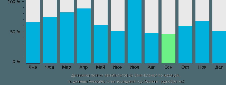 Динамика поиска авиабилетов из Баия-Бланки по месяцам