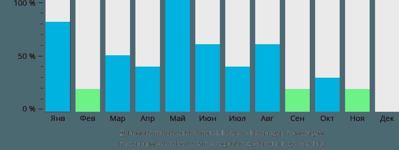 Динамика поиска авиабилетов из Бухары в Краснодар по месяцам
