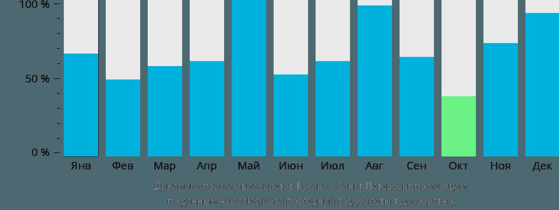 Динамика поиска авиабилетов из Бухары в Санкт-Петербург по месяцам