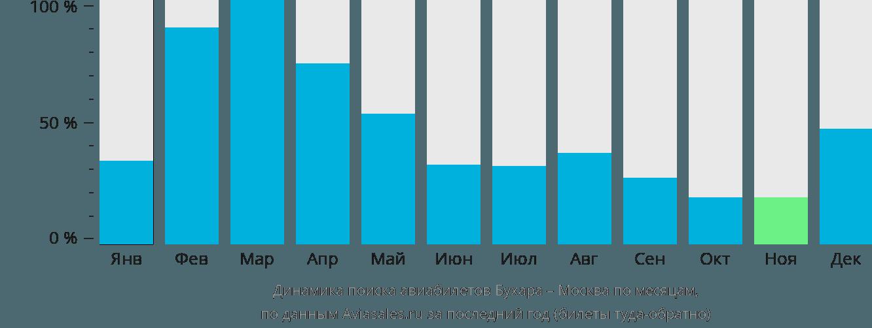 Динамика поиска авиабилетов из Бухары в Москву по месяцам