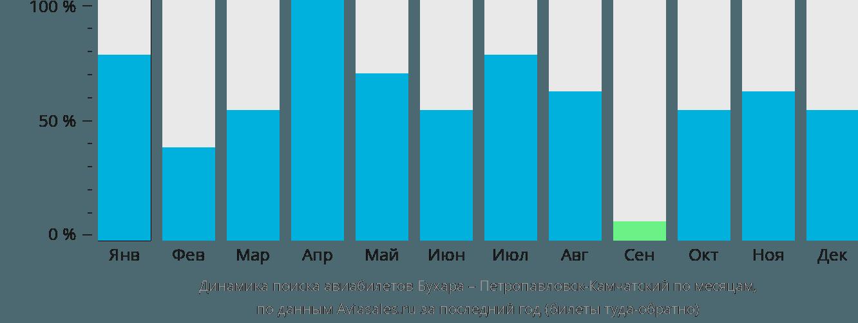 Динамика поиска авиабилетов из Бухары в Петропавловск-Камчатский по месяцам