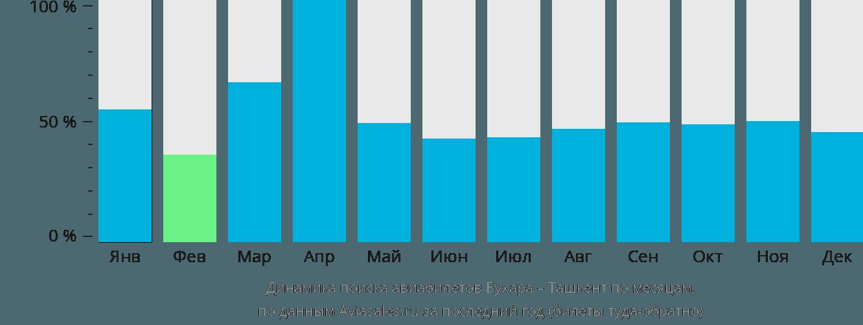 Динамика поиска авиабилетов из Бухары в Ташкент по месяцам