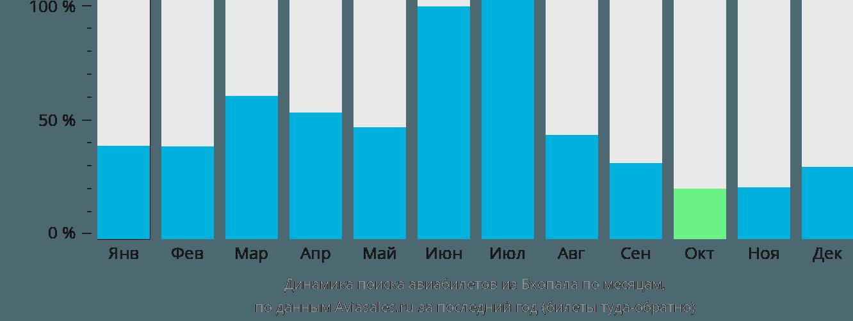 Динамика поиска авиабилетов из Бхопала по месяцам