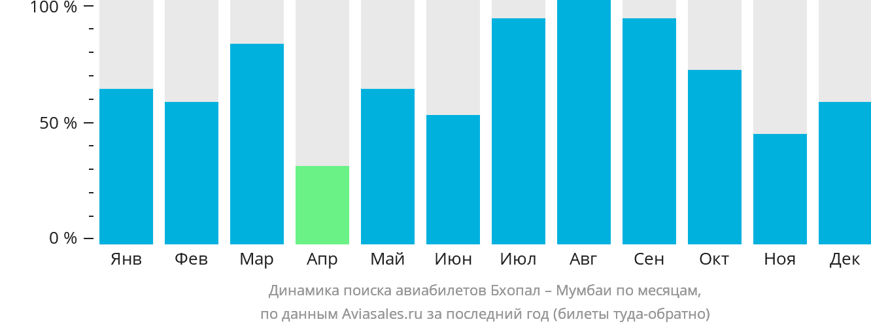 Динамика поиска авиабилетов из Бхопала в Мумбаи по месяцам