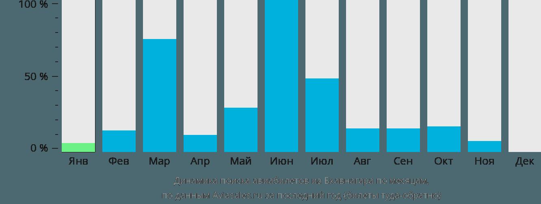 Динамика поиска авиабилетов из Бхавнагара по месяцам