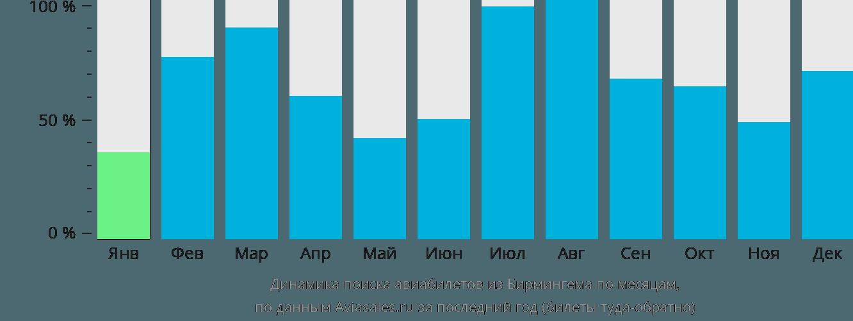 Динамика поиска авиабилетов из Бирмингема по месяцам